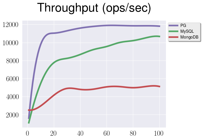Jsonb: few more stories about the performance · Erthalion's blog