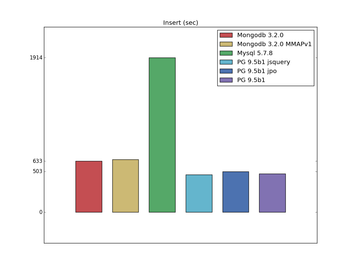Compare incomparable: PostgreSQL vs Mysql vs Mongodb